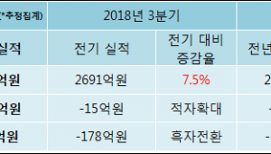 [ET투자뉴스]화신, 18년4분기 실적 발표