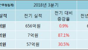 [ET투자뉴스]삼영무역 18년4분기 실적, 매출액·영업이익 상승