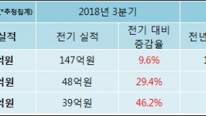 [ET투자뉴스]쎌바이오텍 18년4분기 실적, 매출액·영업이익 상승