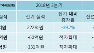 [ET투자뉴스]크루셜텍 4분기 실적 발표, 매출액 하락세 지속