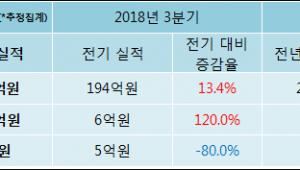 [ET투자뉴스]유유제약 18년4분기 실적, 매출액·영업이익 상승