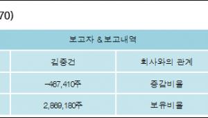 [ET투자뉴스][부국증권 지분 변동] 김중건 외 5명 -4.51%p 감소, 27.67% 보유