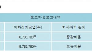 [ET투자뉴스][코디엠 지분 변동] 이화전기공업(주)5.84%p 증가, 5.84% 보유