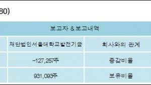 [ET투자뉴스][성보화학 지분 변동] 재단법인서울대학교발전기금4.65%p 증가, 4.65% 보유