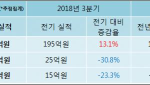 [ET투자뉴스]휴비츠, 18년4분기 실적 발표