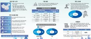 [이슈분석]중국이 만드는 \'ICT 신도시\'...80% 세금감면, 100억위안 펀드 조성