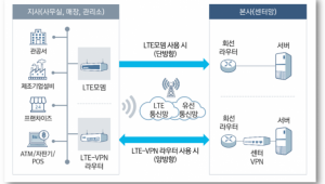 {htmlspecialchars(KT화재 때 통신장애 막은 '어빌리티시스템즈 LTE 회선 백업서비스' 주목받아)}