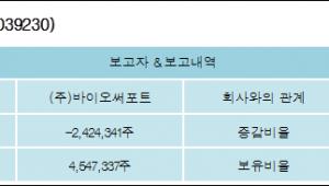 [ET투자뉴스][에이아이비트 지분 변동] (주)바이오써포트 외 1명 -5.95%p 감소, 7.29% 보유