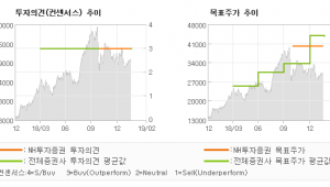 "[ET투자뉴스]JYP Ent., ""확실히 다른 신인 …"" BUY(유지)-NH투자증권"