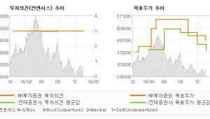 "[ET투자뉴스]신세계, ""소비부진과 온라인경…"" BUY(유지)-NH투자증권"