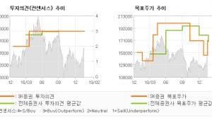 """[ET투자뉴스]코스맥스, """"긍정적인 국내 수익…"""" 매수(유지)-SK증권"""