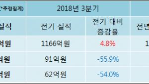 [ET투자뉴스]토비스, 18년4분기 실적 발표