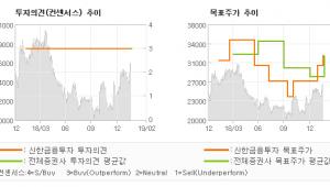 """[ET투자뉴스]아이센스, """"실적은 OK, 올해…"""" 매수(유지)-신한금융투자"""