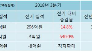 [ET투자뉴스]모나미, 18년4분기 실적 발표
