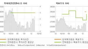 """[ET투자뉴스]아이센스, """"더할 나위 없는 실…"""" 매수(유지) -한국투자증권"""