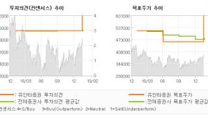 "[ET투자뉴스]LG화학, ""KOSPI 시가총액…"" STRONG BUY (UP) -유안타증권"