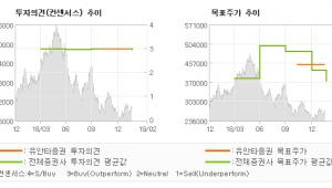 "[ET투자뉴스]신세계, ""준수한 실적…"" BUY (M)-유안타증권"
