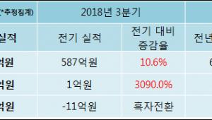 [ET투자뉴스]서원, 18년4분기 실적 발표