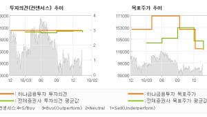 "[ET투자뉴스]금호석유, ""주가 상승에 대한 …"" BUY-하나금융투자"