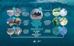 아디다스, 2019년 해양 보호 위해 재활용플라스틱 활용 운동화 1100만족 생산 계획 발표