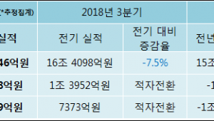[ET투자뉴스]한국전력공사 18년4분기 실적 발표, 영업이익·순이익 적자 전환