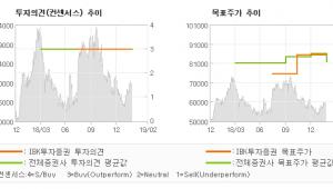 "[ET투자뉴스]더블유게임즈, ""뛰어난 현금 창출력…"" 매수(유지)-IBK투자증권"