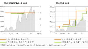 """[ET투자뉴스]와이지엔터테인먼트, """"3월부터 휘몰아치는…"""" BUY-하나금융투자"""