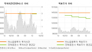 "[ET투자뉴스]KT&G, ""3월부터 본격적 수…"" BUY-하나금융투자"