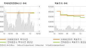 "[ET투자뉴스]KT&G, ""수출 회복 속도는?…"" 매수-미래에셋대우"
