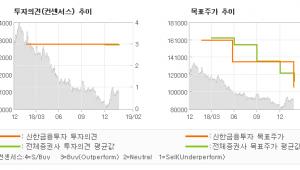 """[ET투자뉴스]삼성생명, """"모멘텀 부재…"""" 매수(유지)-신한금융투자"""