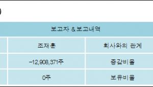 [ET투자뉴스][포티스 지분 변동] 조재훈 외 4명 -23.17%p 감소, 0% 보유