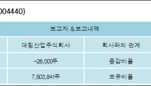 [ET투자뉴스][대림씨엔에스 지분 변동] 대림산업주식회사 외 8명 -0.21%p 감소, 58.94% 보유