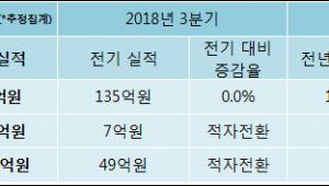 [ET투자뉴스]W홀딩컴퍼니, 18년4분기 실적 발표