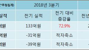 [ET투자뉴스]알파홀딩스, 18년4분기 실적 발표