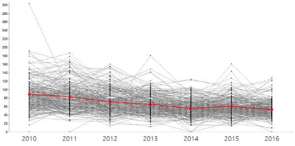 노인자살률 변화 추정치 및 개별 지자체 노인자살률. 사진=정규형 제공