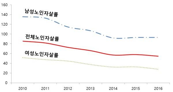 전체, 남성, 여성 노인자살률의 변화 추정치. 사진=정규형 제공