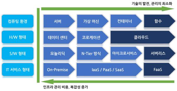 그림 1. 인프라와 컴퓨팅 환경의 변화