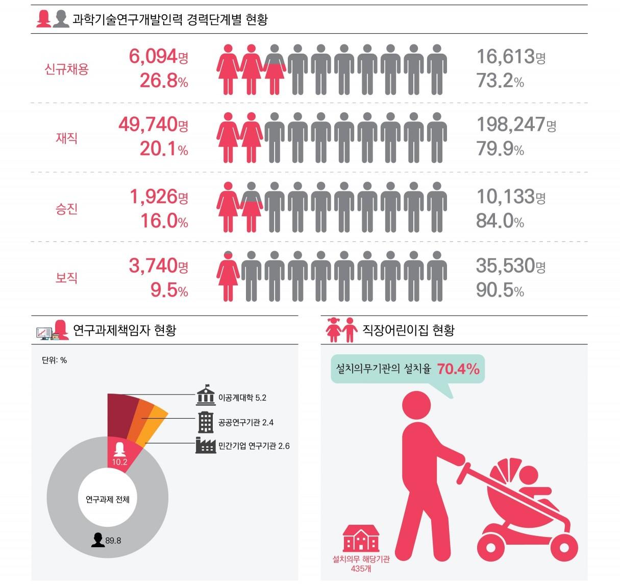 그래프로 보는 2017년도 실태조사 결과 주요내용, 자료 = 한국여성과학기술인지원센터