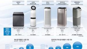 [이슈분석]사상 초유 미세먼지 습격…공기청정기 경연장된 한국