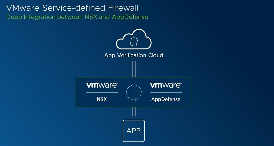 VMware 서비스 정의 방화벽(Service-defined Firewall) 서비스 구성도
