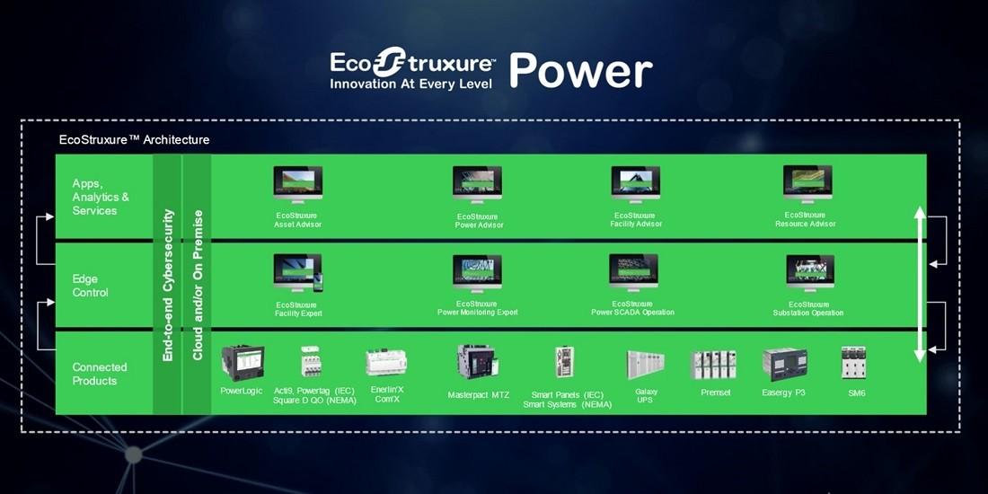 슈나이더일렉트릭의 종합 디지털전력관리 시스템 에코스트럭처 파워 2.0