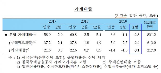 사진=한국은행 제공