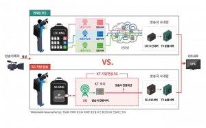 KT, 세계 첫 5G UHD 생방송 시대 연다