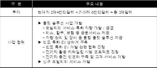 """정의선 부회장 """"스마트 모빌리티 솔루션 업체 전환 가속화 할 것"""""""