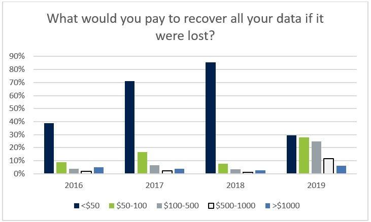 데이터 복구에 지출할 수 있는 비용, 자료제공=아크로니스