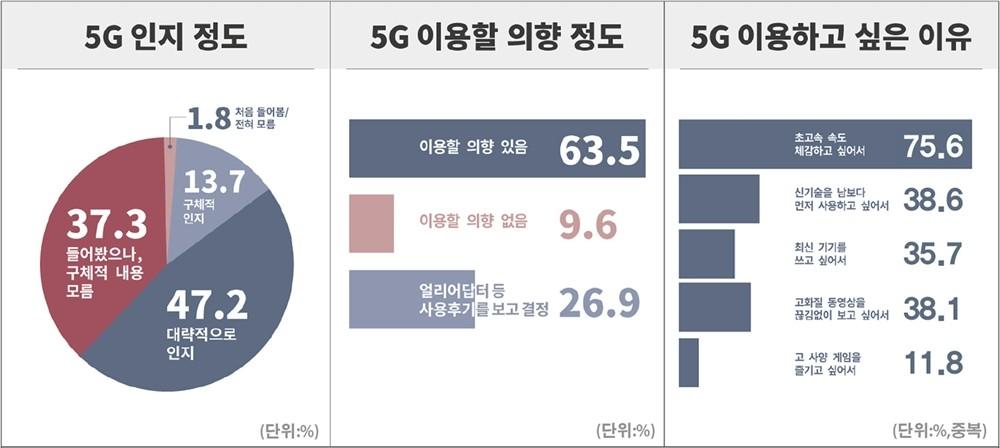 5G 이동통신 서비스에 대한 국민 인식 조사결과 중 일부 [자료=리서치앤리서치]