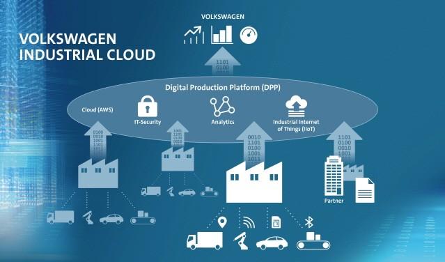 폭스바겐, 아마존 웹 서비스와 산업용 클라우드 공동 개발 나서