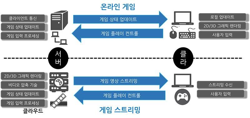 일반적인 온라인 게임과 게임 스트리밍의 아키텍처 비교
