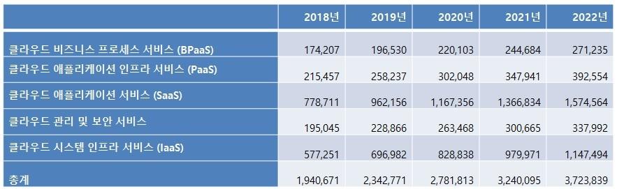 표2. 국내 퍼블릭 클라우드 서비스 최종 사용자 지출 합계 (단위: 백만 원), 자료제공=가트너