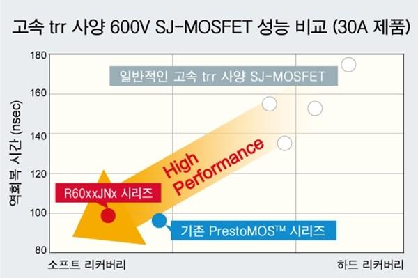 고속 trr 사양 600V SJ-MOSFET 성능 비교